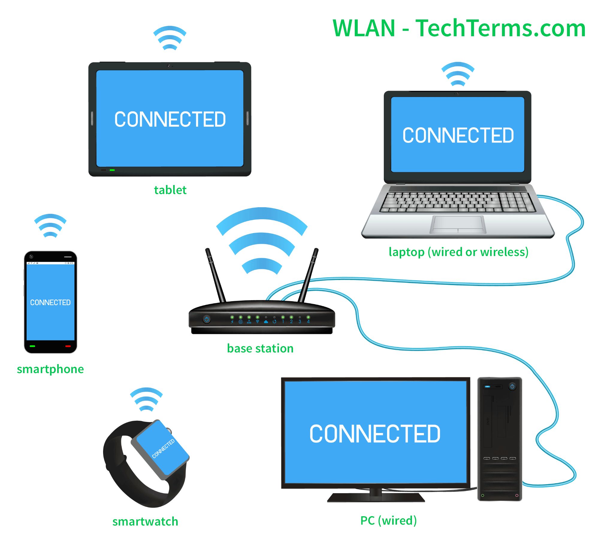 wired and wireless network diagram wlan  wireless local area network  definition  wlan  wireless local area network
