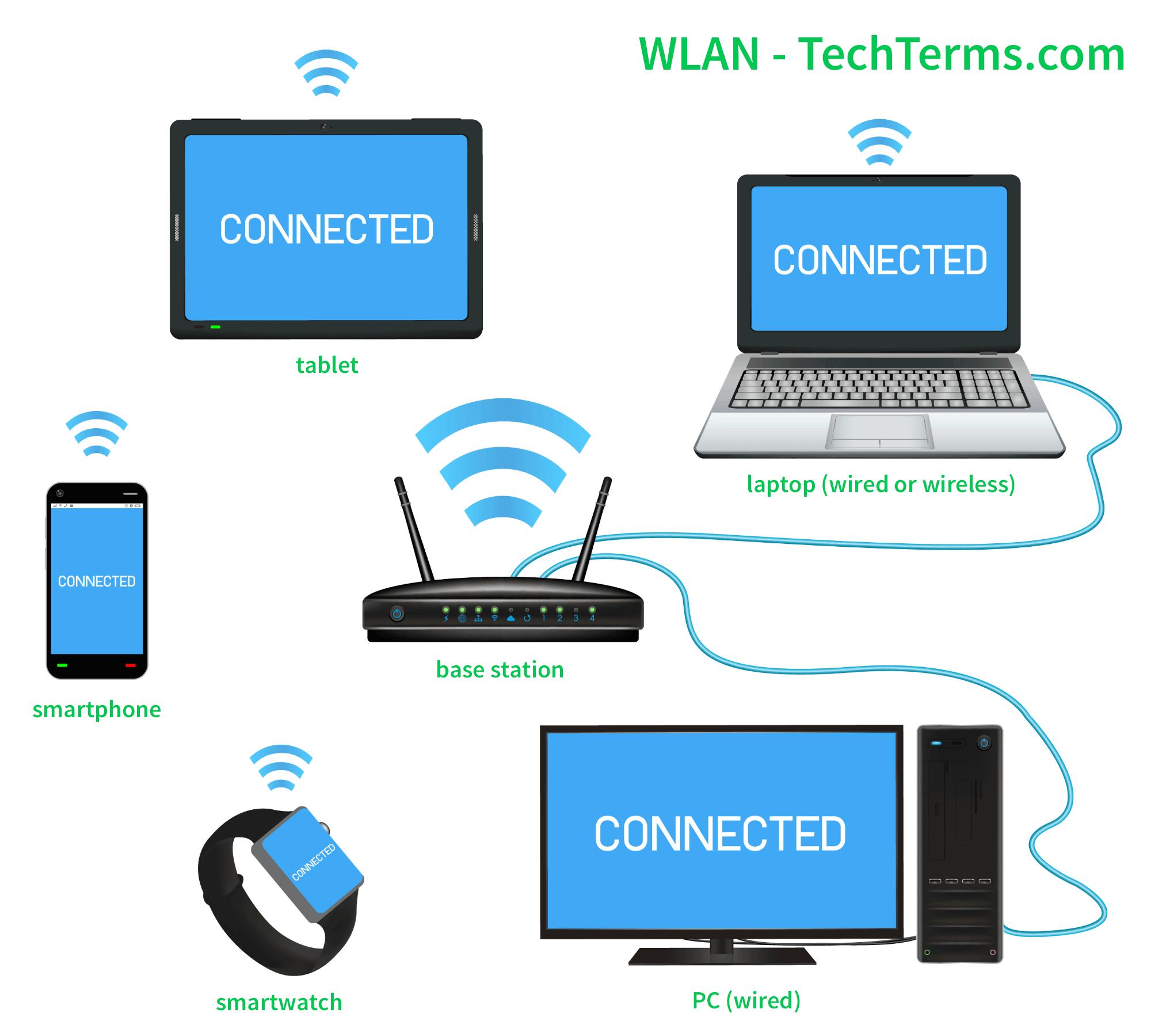 lan wiring diagram wlan  wireless local area network  definition gmos-lan-01 wiring diagram wlan  wireless local area network