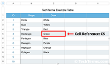Cell address C5 highlighted in Apple Numbers
