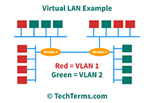 Example of two VLANs on a single network